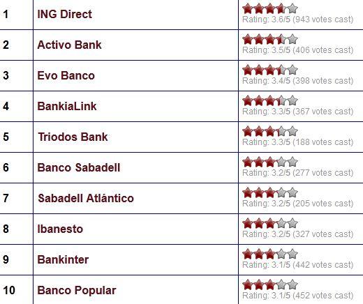 Top 10 mejores bancos de diciembre seg n usuarios de for Bankinter oficina internet