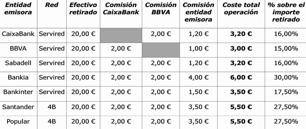Comision sacar dinero tarjeta credito ing si for Bankinter oficina internet