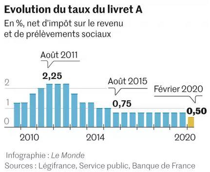 impot francia 2020 plazos